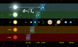 Goldilocks zones around different types of stars.