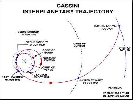 Cassini Interplanetary Trajectory