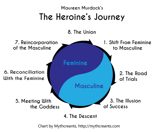 Using The Heroines Journey Mythcreants