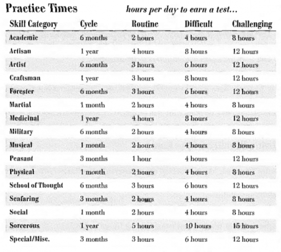 A table of practice times and cycles from Burning Wheel.