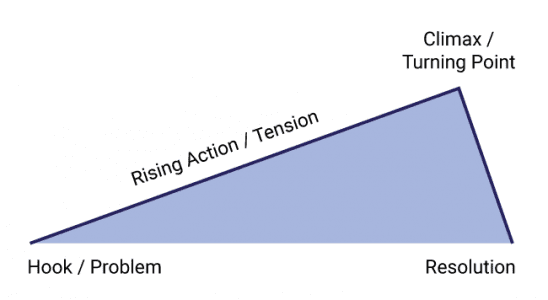 A line start at a problem, rises to the climax, and falls toward the resolution
