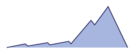 A shallow upward slope suddenly changes into a steep one.